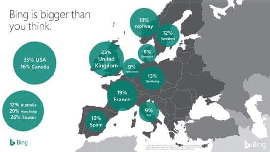bing ads market share