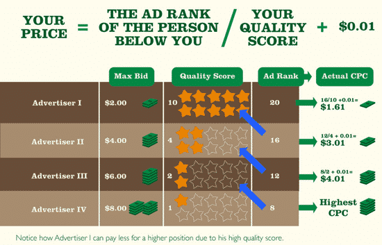 how ad rank is calculated example